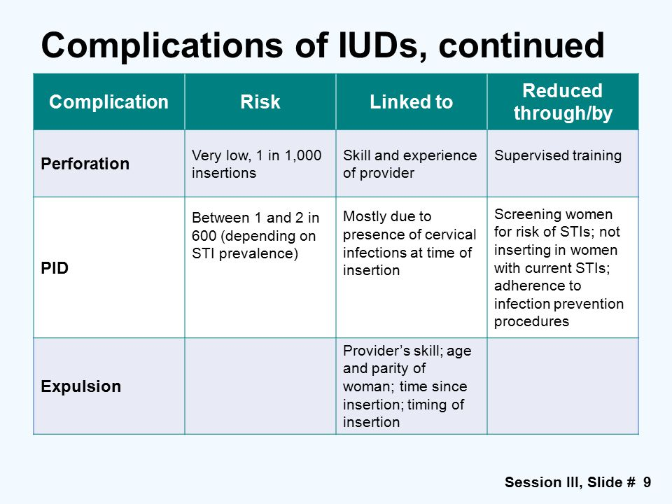Session III, Slide # 9 Complications of IUDs, continued ComplicationRiskLinked to Reduced through/by Perforation Very low, 1 in 1,000 insertions Skill