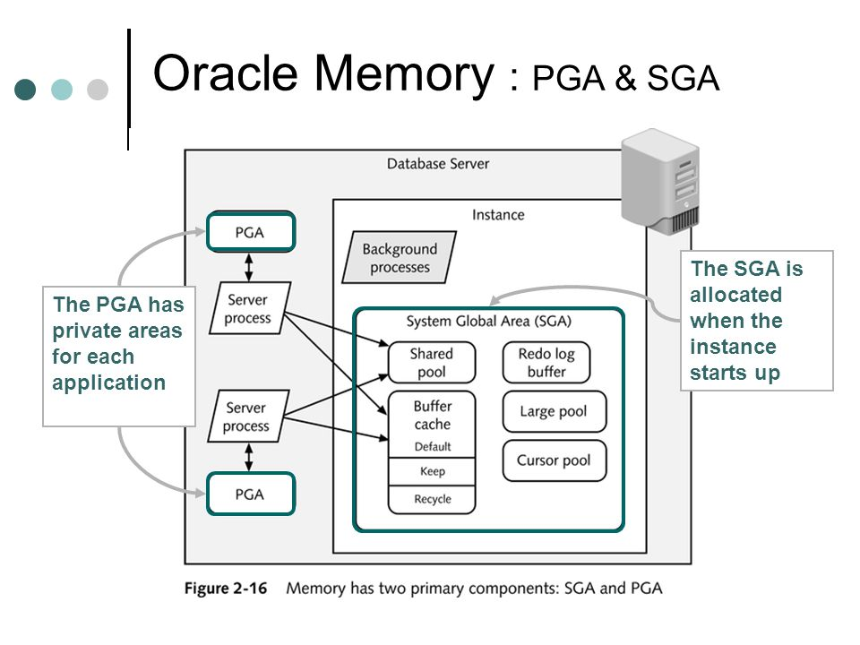 Oracle Memory : PGA & SGA The PGA has private areas for each application The SGA is allocated when the instance starts up