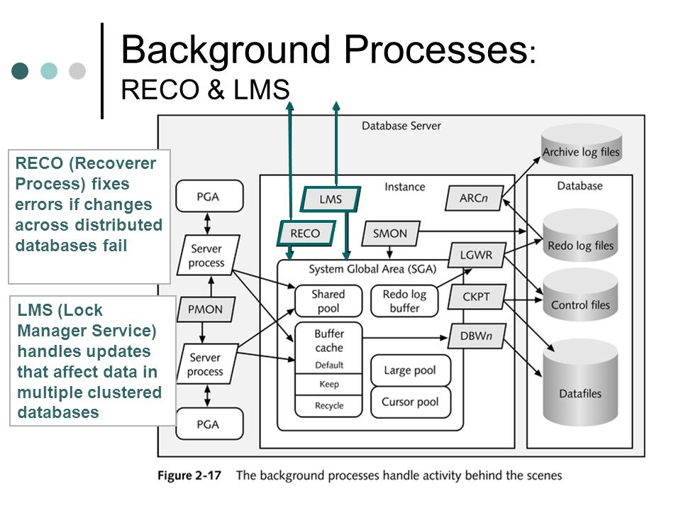 Background Processes : RECO & LMS RECO (Recoverer Process) fixes errors if changes across distributed databases fail LMS (Lock Manager Service) handle