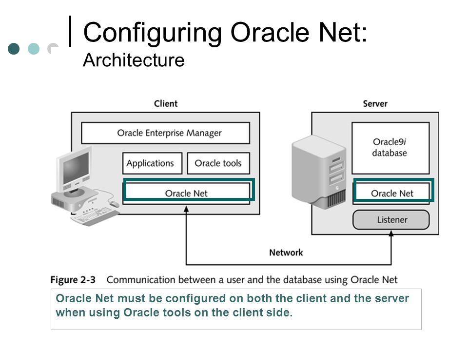 Configuring Oracle Net: Architecture Oracle Net must be configured on both the client and the server when using Oracle tools on the client side.