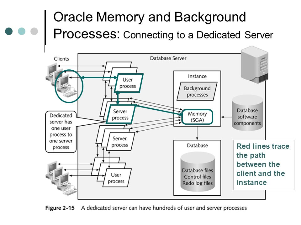Oracle Memory and Background Processes: Connecting to a Dedicated Server Red lines trace the path between the client and the instance