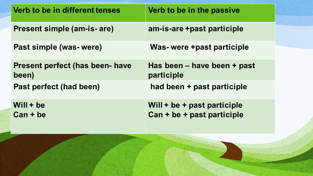 VERB TO BE - Verb to be in the passiveVerb to be in different tenses am-is-are +past participlePresent simple (am-is- are) Was- were +past participlePast simple (was- were) Has been – have been + past participle Present perfect (has been- have been) had been + past participlePast perfect (had been) Will + be + past participle Can + be + past participle Will + be Can + be