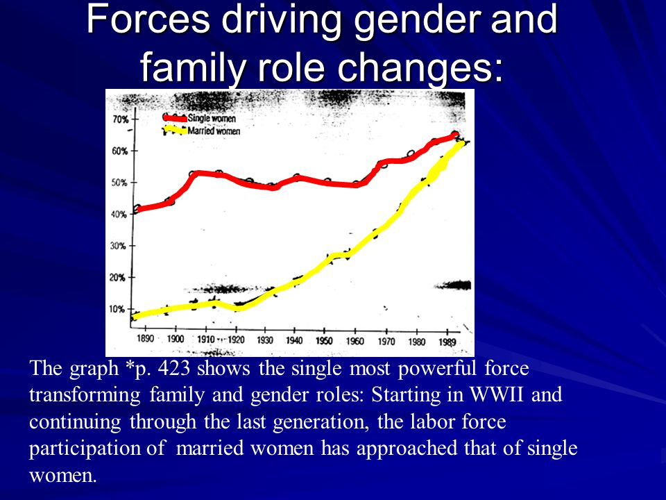 Forces driving gender and family role changes: The graph *p. 423 shows the single most powerful force transforming family and gender roles: Starting i