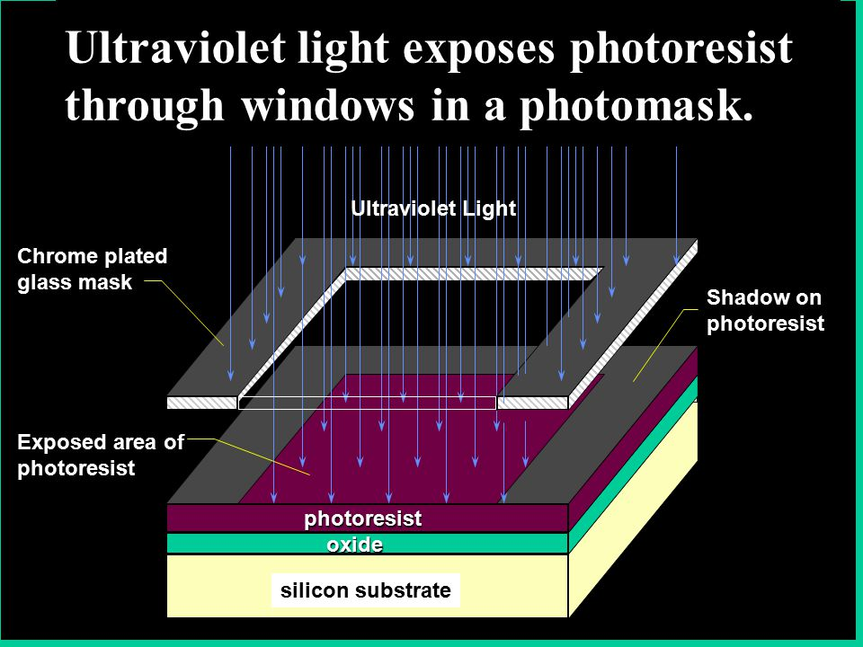 Shadow on photoresist photoresist Exposed area of photoresist Chrome plated glass mask Ultraviolet Light silicon substrate oxide Ultraviolet light exposes photoresist through windows in a photomask.