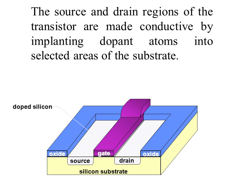 The source and drain regions of the transistor are made conductive by implanting dopant atoms into selected areas of the substrate.