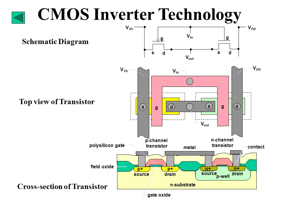 CMOS Inverter Technology Schematic Diagram Top view of Transistor Cross-section of Transistor V DD V SS V out V in s d s d g g V DD V SS V out V in g g s d s d n-channel transistor p-channel transistor p-well n+ p+ n+ p+ n-substrate source drain source drain field oxide gate oxide metal polysilicon gate contact