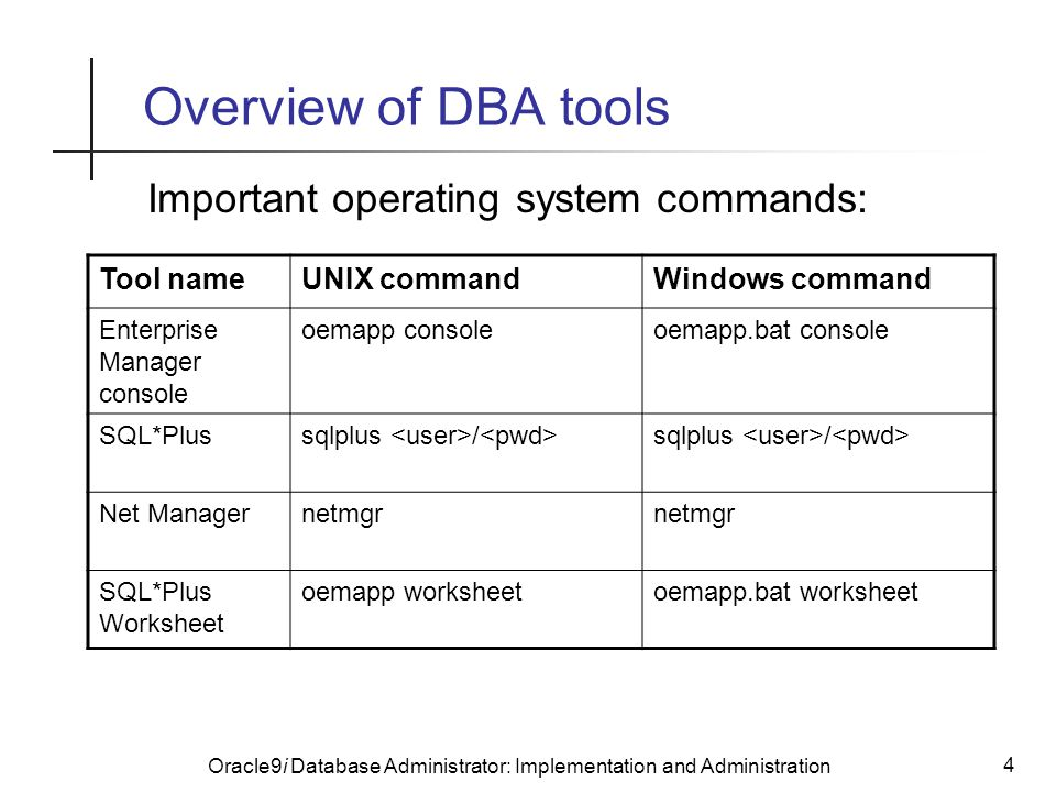 Oracle9i Database Administrator: Implementation and Administration 4 Overview of DBA tools Important operating system commands: Tool nameUNIX commandWindows command Enterprise Manager console oemapp consoleoemapp.bat console SQL*Plussqlplus / Net Managernetmgr SQL*Plus Worksheet oemapp worksheetoemapp.bat worksheet