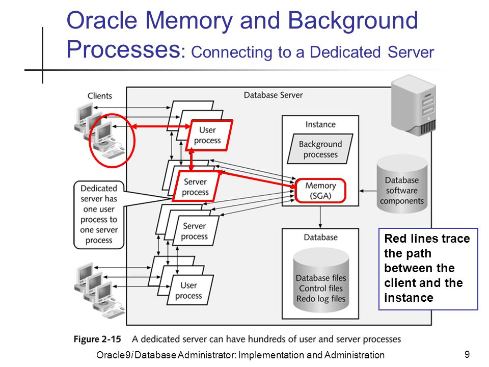 Oracle9i Database Administrator: Implementation and Administration 9 Oracle Memory and Background Processes : Connecting to a Dedicated Server Red lines trace the path between the client and the instance