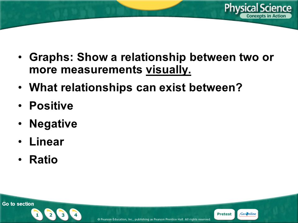 Go to section Graphs: Show a relationship between two or more measurements visually. What relationships can exist between? Positive Negative Linear Ra