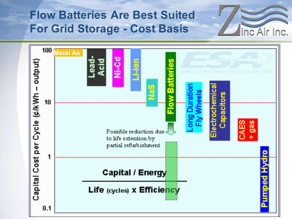 Flow Batteries Are Best Suited For Grid Storage - Cost Basis Metal Air