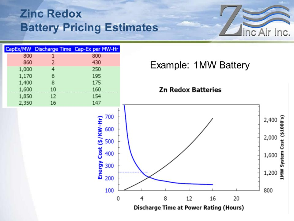 Example: 1MW Battery Zinc Redox Battery Pricing Estimates