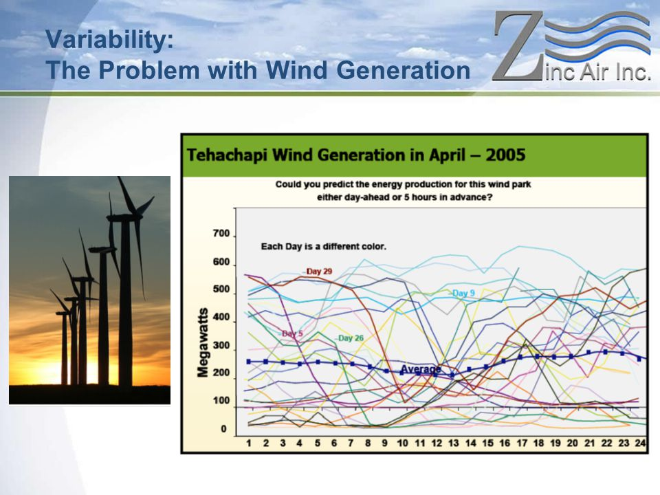 Variability: The Problem with Wind Generation