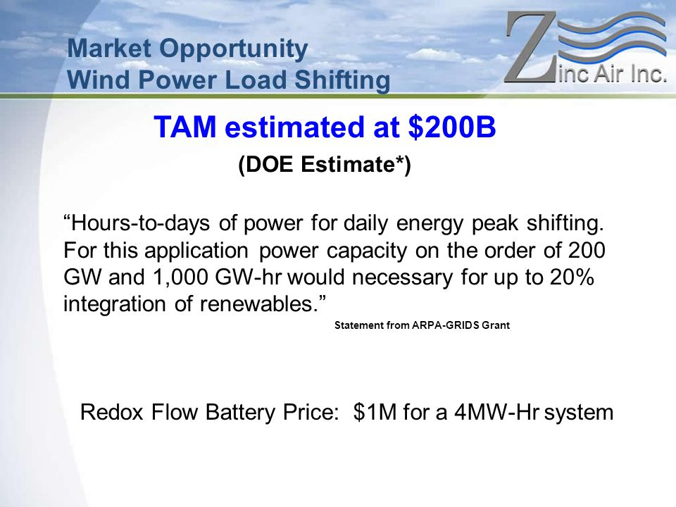 Redox Flow Battery Price: $1M for a 4MW-Hr system TAM estimated at $200B (DOE Estimate*) Market Opportunity Wind Power Load Shifting Hours-to-days of power for daily energy peak shifting.