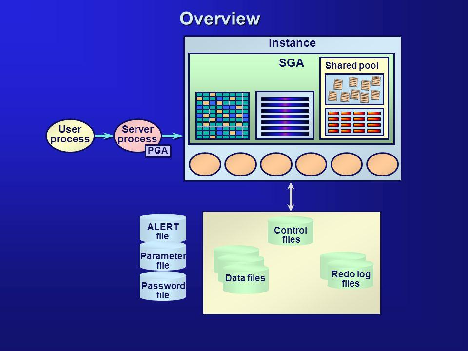 User process Server process PGA Password file ALERT file Parameter file Overview Control files Data files Redo log files Instance SGA Shared pool
