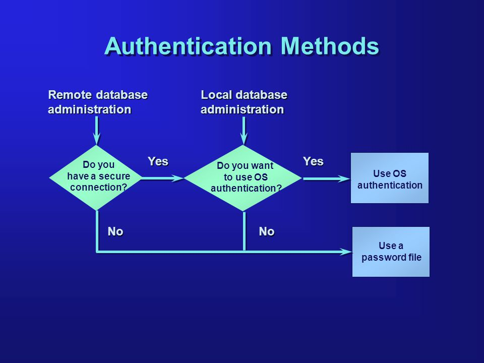Remote database administration Local database administration YesYes NoNo Do you have a secure connection.