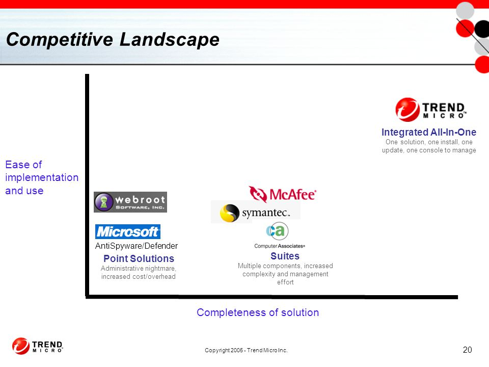 Copyright 2005 - Trend Micro Inc. 20 Competitive Landscape Completeness of solution Ease of implementation and use AntiSpyware/Defender Integrated All