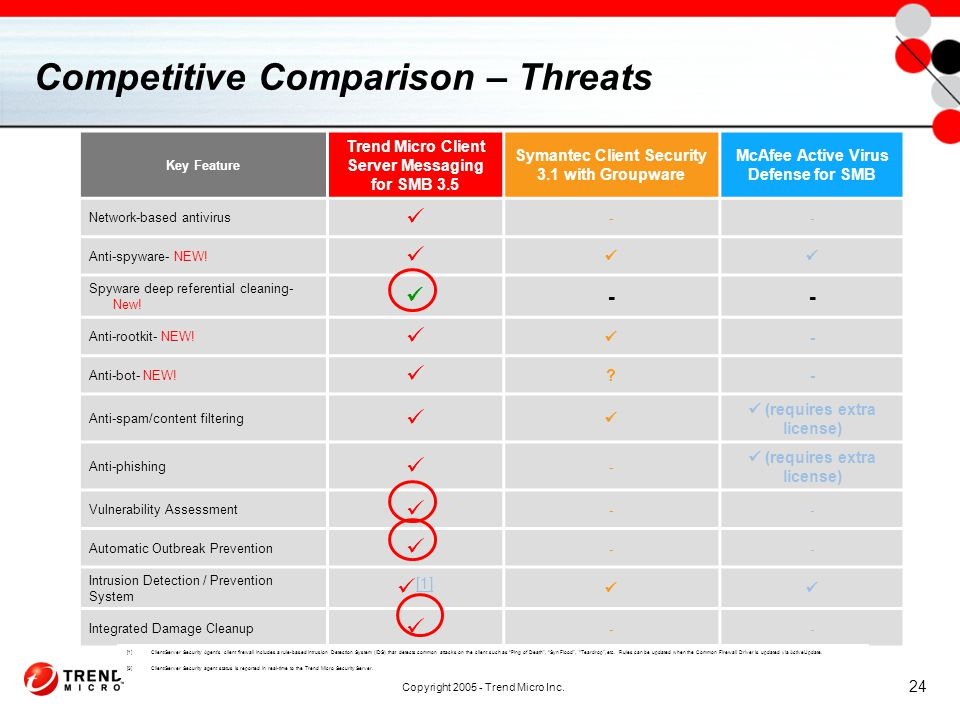Copyright 2005 - Trend Micro Inc. 24 Competitive Comparison – Threats Key Feature Trend Micro Client Server Messaging for SMB 3.5 Symantec Client Secu