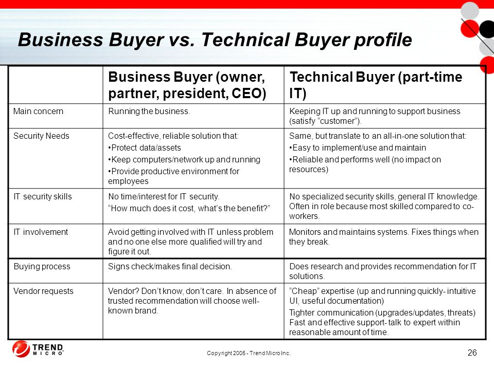 Copyright 2005 - Trend Micro Inc. 26 Business Buyer vs.