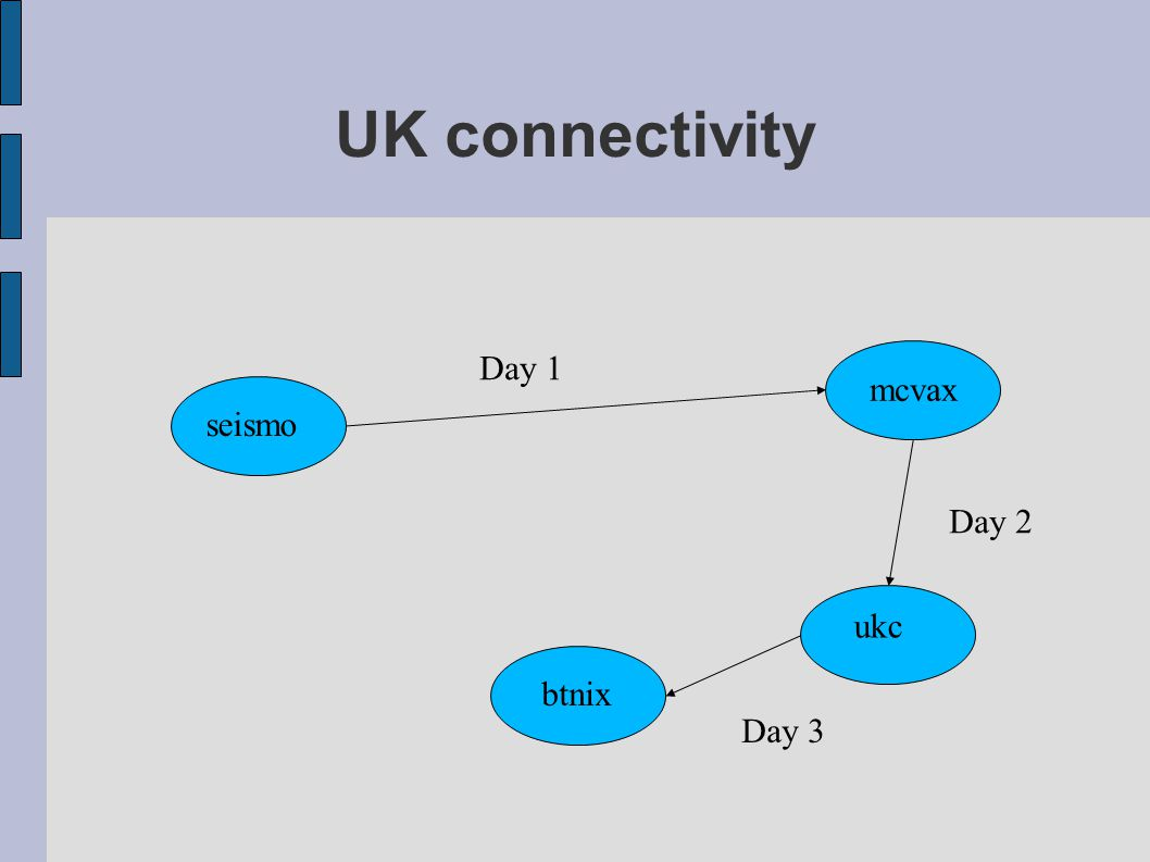 UK connectivity seismo mcvax ukc btnix Day 1 Day 2 Day 3