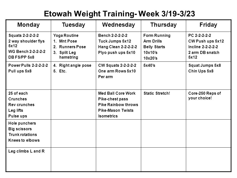 Etowah Weight Training- Week 3/19-3/23 MondayTuesdayWednesdayThursdayFriday Squats 2-2-2-2-2 2 way shoulder flys 5x12 WG Bench 2-2-2-2-2 DB FS/PP 5x8 Yoga Routine 1.Mnt Pose 2.Runners Pose 3.Split Leg hamstring Bench 2-2-2-2-2 Tuck Jumps 5x12 Hang Clean 2-2-2-2-2 Plyo push ups 5x10 Form Running Arm Drills Belly Starts 10x10's 10x20's PC 2-2-2-2-2 CW Push ups 5x12 Incline 2-2-2-2-2 2 arm DB snatch 5x12 Power Pulls 2-2-2-2-2 Pull ups 5x8 4.Right angle pose 5.Etc.