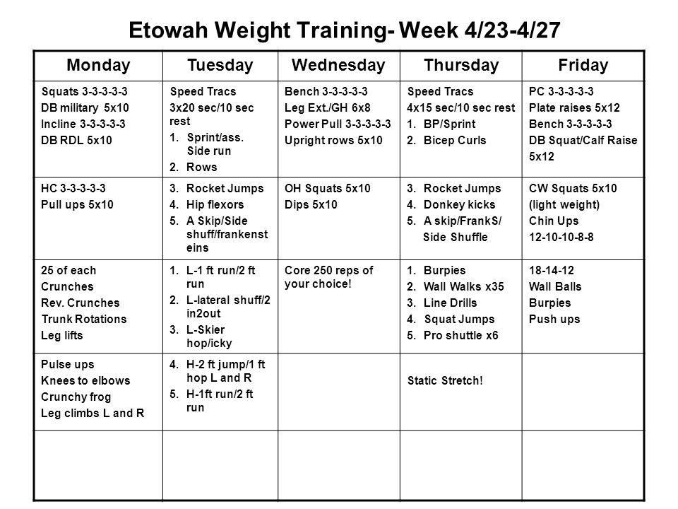 Etowah Weight Training- Week 4/23-4/27 MondayTuesdayWednesdayThursdayFriday Squats 3-3-3-3-3 DB military 5x10 Incline 3-3-3-3-3 DB RDL 5x10 Speed Tracs 3x20 sec/10 sec rest 1.Sprint/ass.