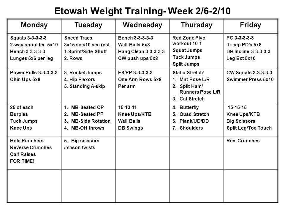 Etowah Weight Training- Week 2/6-2/10 MondayTuesdayWednesdayThursdayFriday Squats 3-3-3-3-3 2-way shoulder 5x10 Bench 3-3-3-3-3 Lunges 5x6 per leg Speed Tracs 3x15 sec/10 sec rest 1.Sprint/Side Shuff 2.