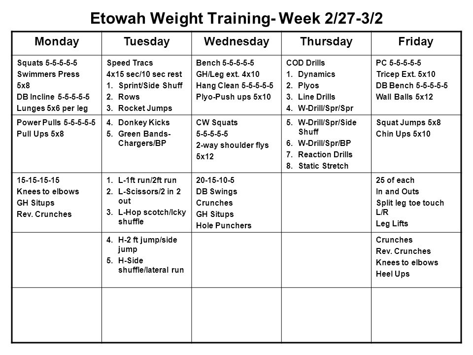 Etowah Weight Training- Week 2/27-3/2 MondayTuesdayWednesdayThursdayFriday Squats 5-5-5-5-5 Swimmers Press 5x8 DB Incline 5-5-5-5-5 Lunges 5x6 per leg Speed Tracs 4x15 sec/10 sec rest 1.Sprint/Side Shuff 2.Rows 3.Rocket Jumps Bench 5-5-5-5-5 GH/Leg ext.