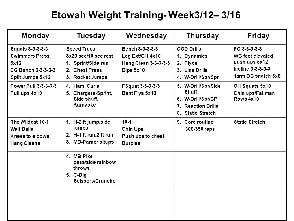 Etowah Weight Training- Week3/12– 3/16 MondayTuesdayWednesdayThursdayFriday Squats 3-3-3-3-3 Swimmers Press 5x12 CG Bench 3-3-3-3-3 Split Jumps 5x12 Speed Tracs 3x20 sec/10 sec rest 1.Sprint/Side run 2.Chest Press 3.Rocket Jumps Bench 3-3-3-3-3 Leg Ext/GH 4x10 Hang Clean 3-3-3-3-3 Dips 5x10 COD Drills 1.Dynamics 2.Plyos 3.Line Drills 4.W-Drill/Spr/Spr PC 3-3-3-3-3 WG feet elevated push ups 5x12 Incline 3-3-3-3-3 1arm DB snatch 5x8 Power Pull 3-3-3-3-3 Pull ups 4x10 4.Ham.
