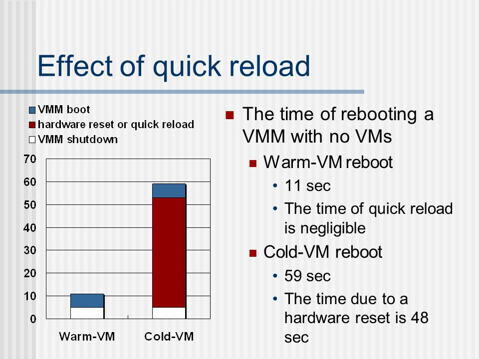 Effect of quick reload The time of rebooting a VMM with no VMs Warm-VM reboot 11 sec The time of quick reload is negligible Cold-VM reboot 59 sec The