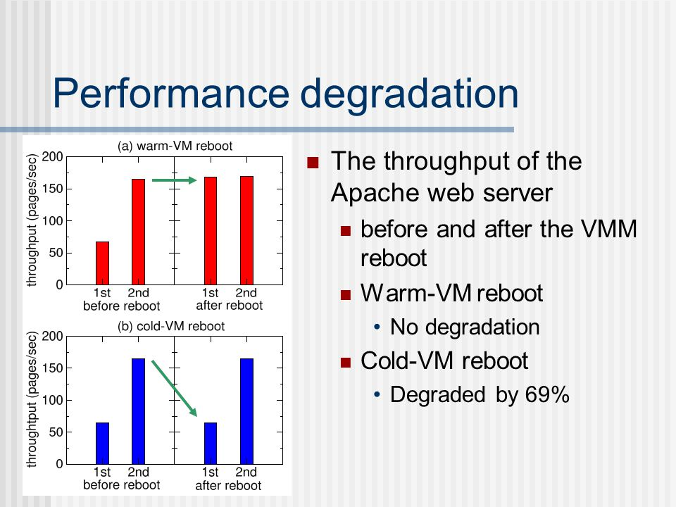 Performance degradation The throughput of the Apache web server before and after the VMM reboot Warm-VM reboot No degradation Cold-VM reboot Degraded by 69%
