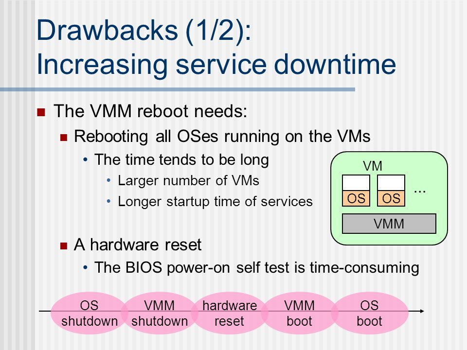 Drawbacks (1/2): Increasing service downtime The VMM reboot needs: Rebooting all OSes running on the VMs The time tends to be long Larger number of VMs Longer startup time of services A hardware reset The BIOS power-on self test is time-consuming OS VMM OS VM...