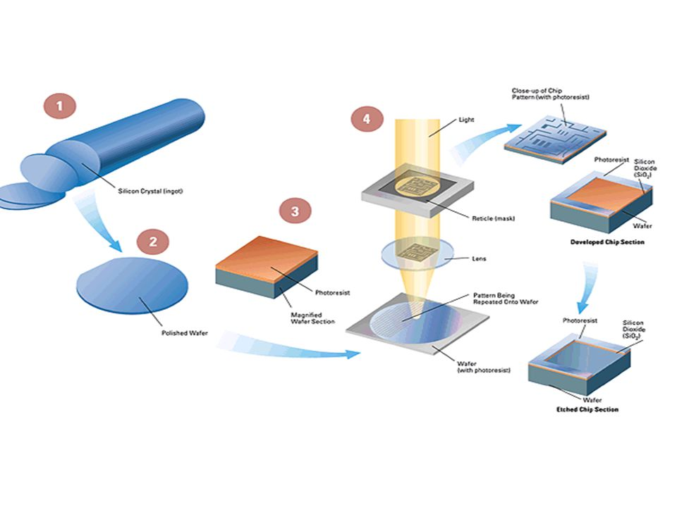 SEM Photolithography Process Flow Nine basic microlithographic process steps PRIME Chill Plate to cool wafer APPLY RESIST SOFT BAKE IMAGING PEB DEVELOP Hard bake Implant or Etch SEM Cluster lithocell
