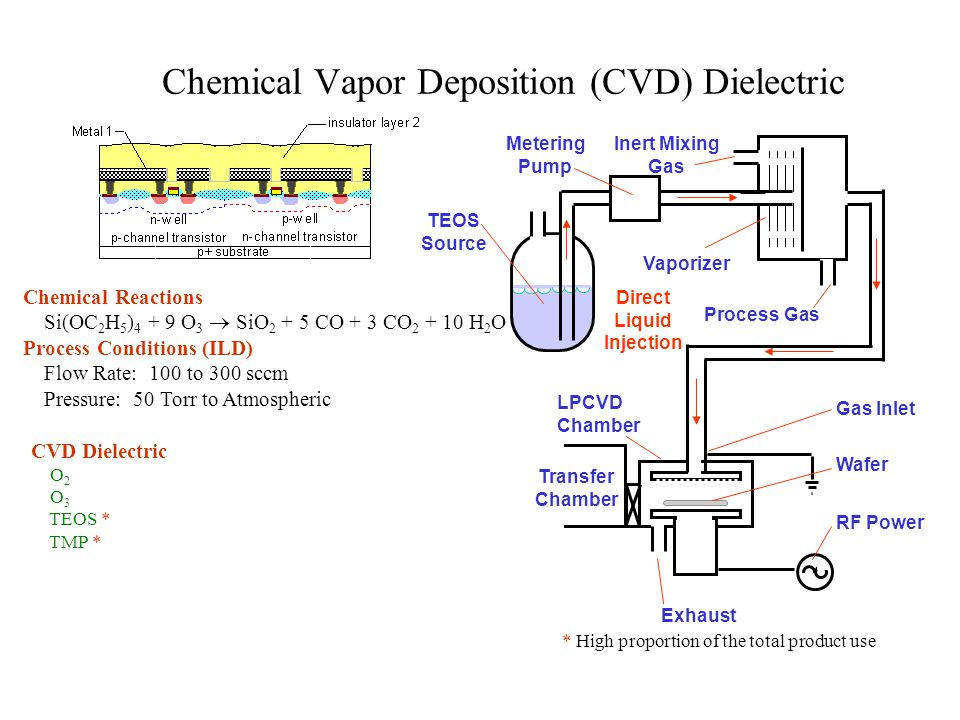 Chemical Vapor Deposition (CVD) Tungsten * High proportion of the total product use CVD Dielectric WF 6 * Ar H 2 N 2 Output Cassette Input Cassette Wafer Hander Wafers Water-cooled Showerheads Multistation Sequential Deposition Chamber Resistively Heated Pedestal Chemical Reactions WF 6 + 3 H 2  W + 6 HF Process Conditions Flow Rate: 100 to 300 sccm Pressure: 100 mTorr Temperature: 400 degrees C.