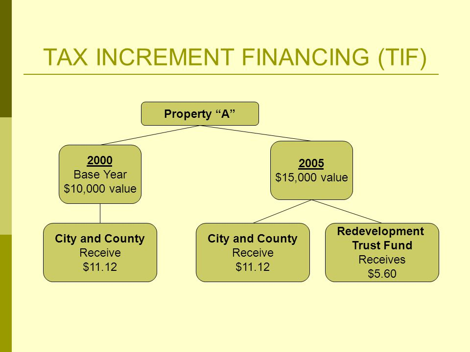 TAX INCREMENT FINANCING (TIF) Property A 2000 Base Year $10,000 value City and County Receive $11.12 2005 $15,000 value City and County Receive $11.12 Redevelopment Trust Fund Receives $5.60