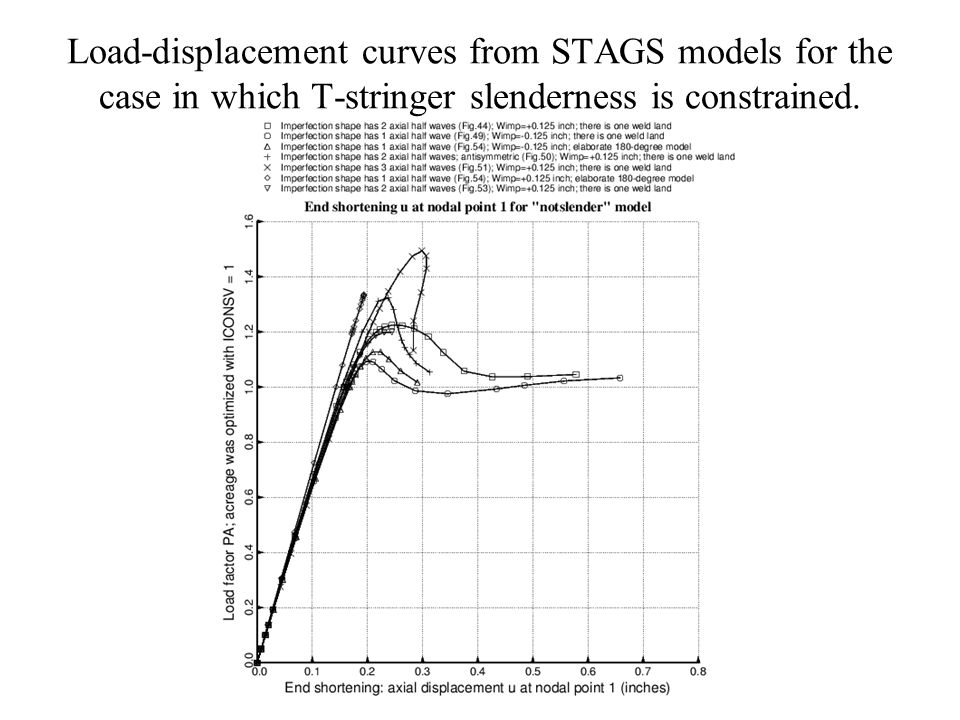Load-displacement curves from STAGS models for the case in which T-stringer slenderness is constrained.