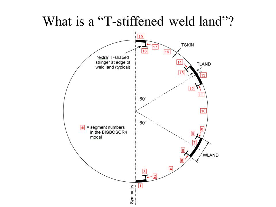 What is a T-stiffened weld land