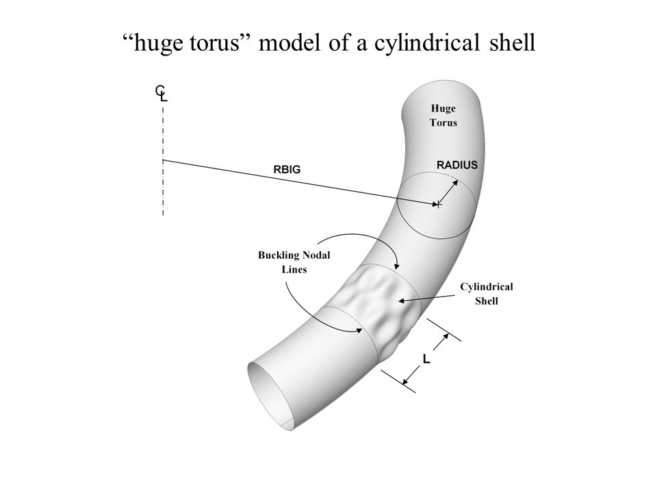 huge torus model of a cylindrical shell