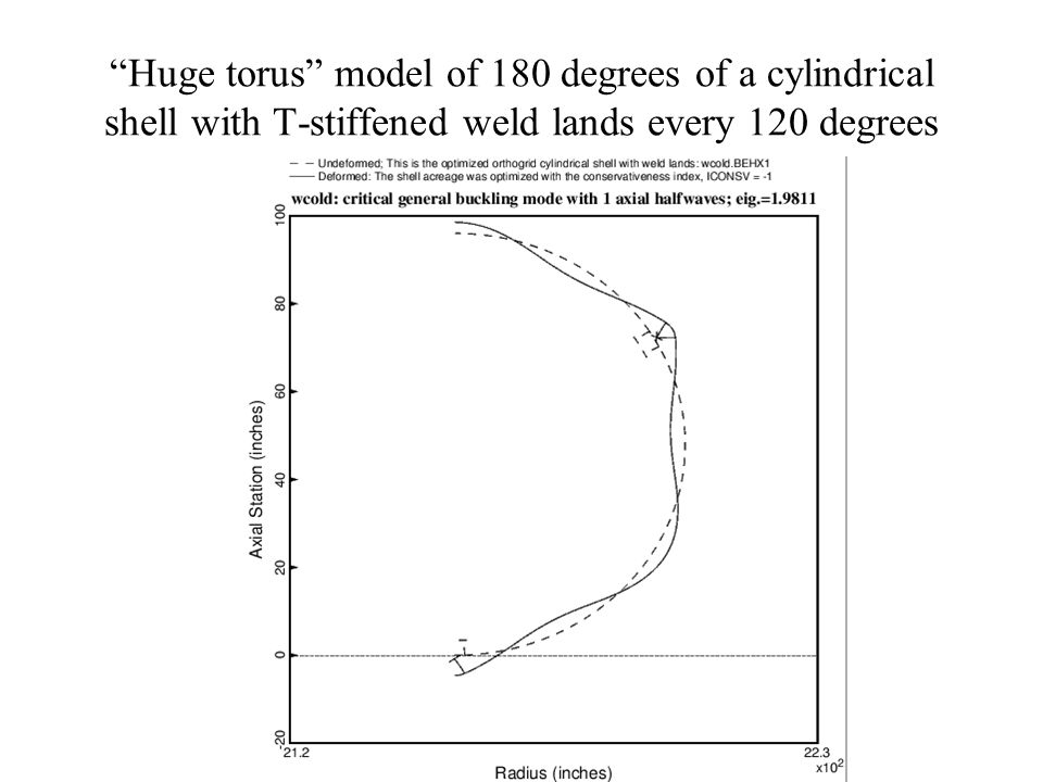 Huge torus model of 180 degrees of a cylindrical shell with T-stiffened weld lands every 120 degrees