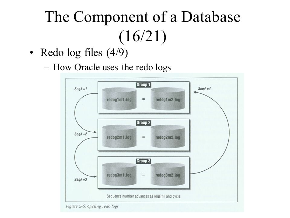 The Component of a Database (16/21) Redo log files (4/9) –How Oracle uses the redo logs