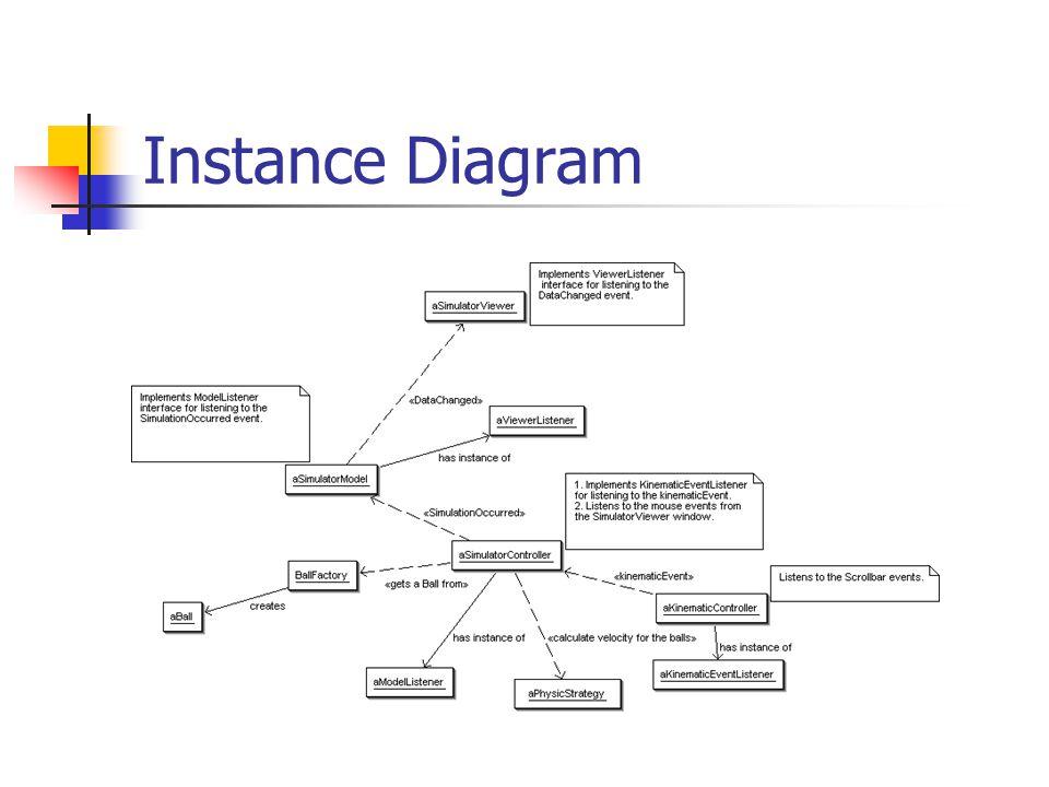 Instance Diagram
