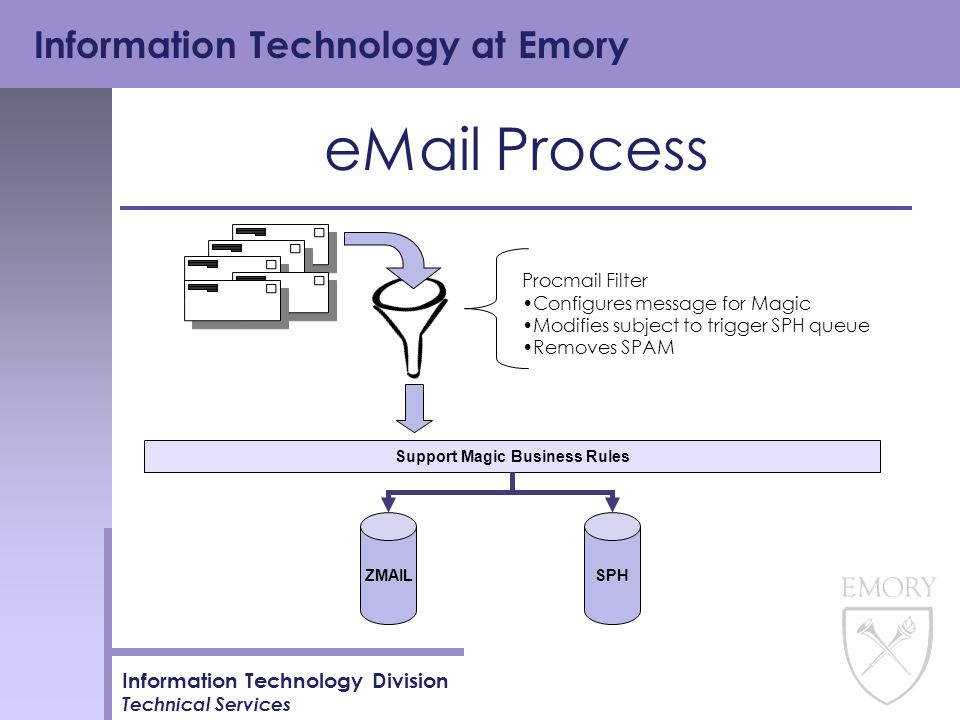 Information Technology at Emory Information Technology Division Technical Services ESR Process Support Magic Business Rules ESR SOM Grady SOM Emory SPH Tickets for the ESR queue will have subject entered for future automated routing.