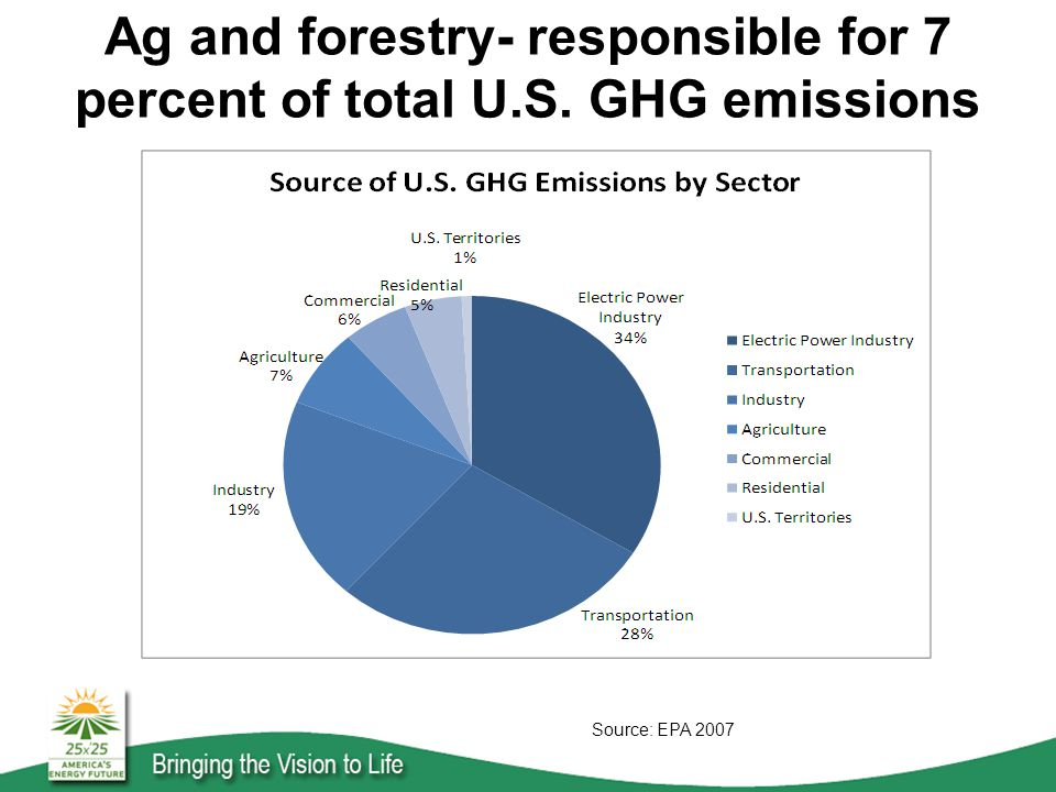 Ag and forestry- responsible for 7 percent of total U.S. GHG emissions Source: EPA 2007