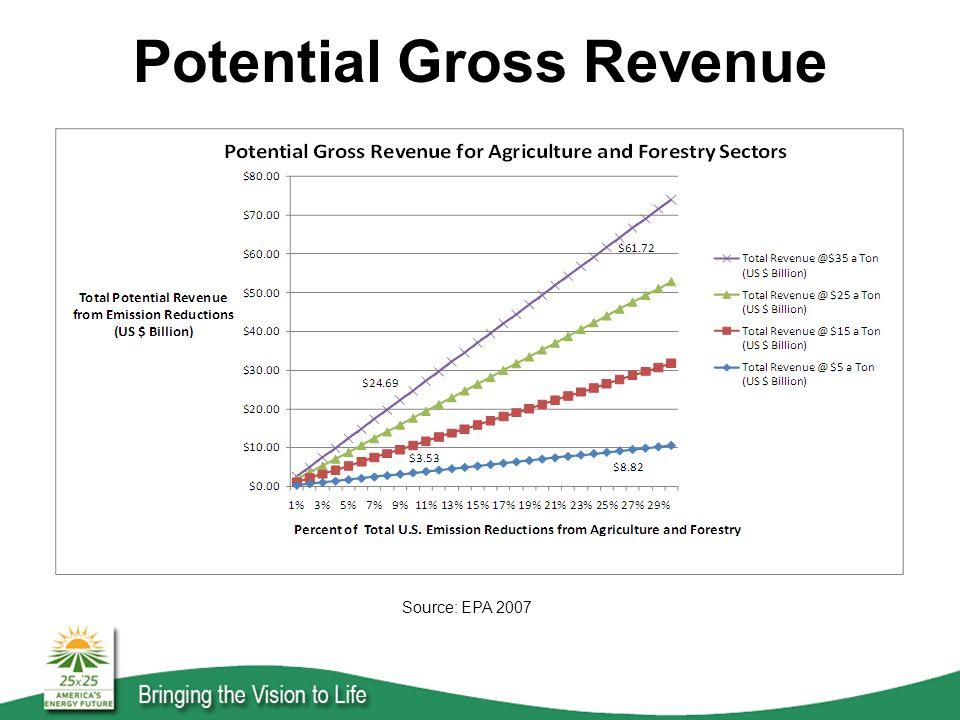 Potential Gross Revenue Source: EPA 2007
