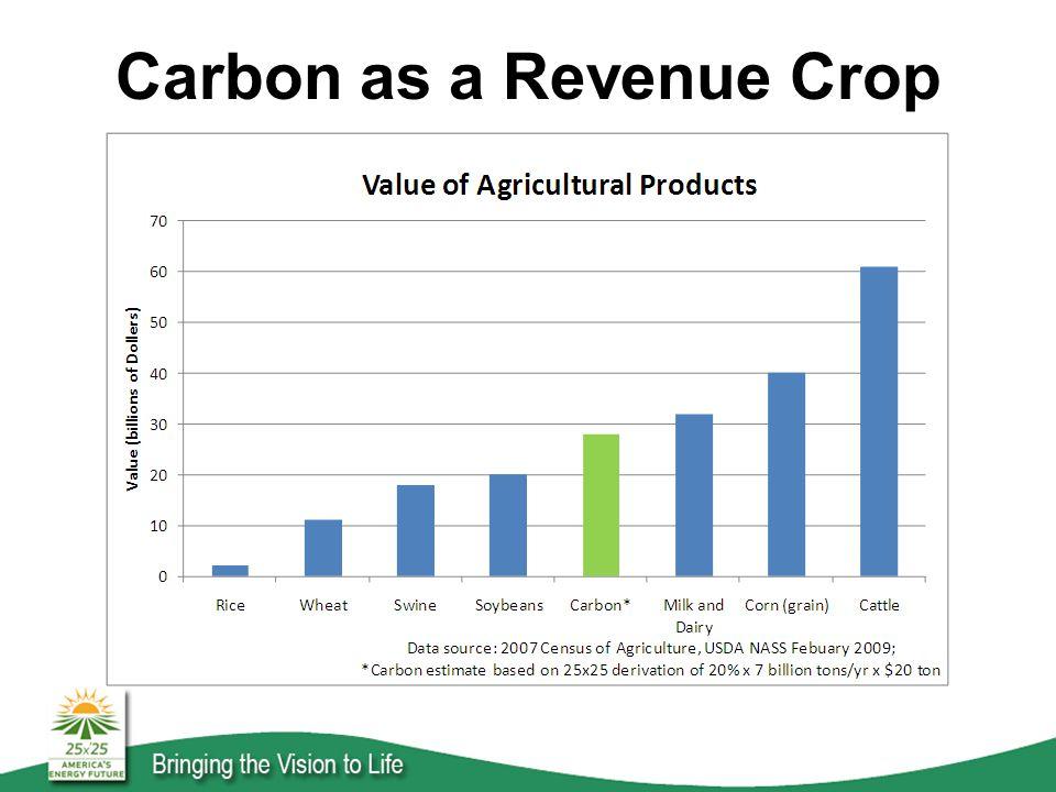 Carbon as a Revenue Crop