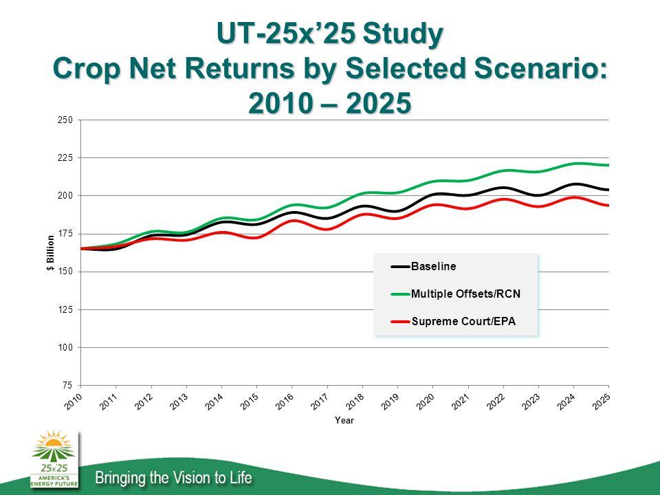 UT-25x'25 Study Crop Net Returns by Selected Scenario: 2010 – 2025