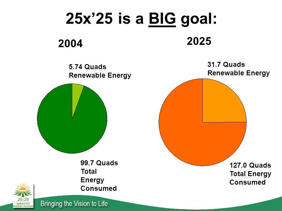 2004 2025 5.74 Quads Renewable Energy 99.7 Quads Total Energy Consumed 31.7 Quads Renewable Energy 127.0 Quads Total Energy Consumed 25x'25 is a BIG goal: