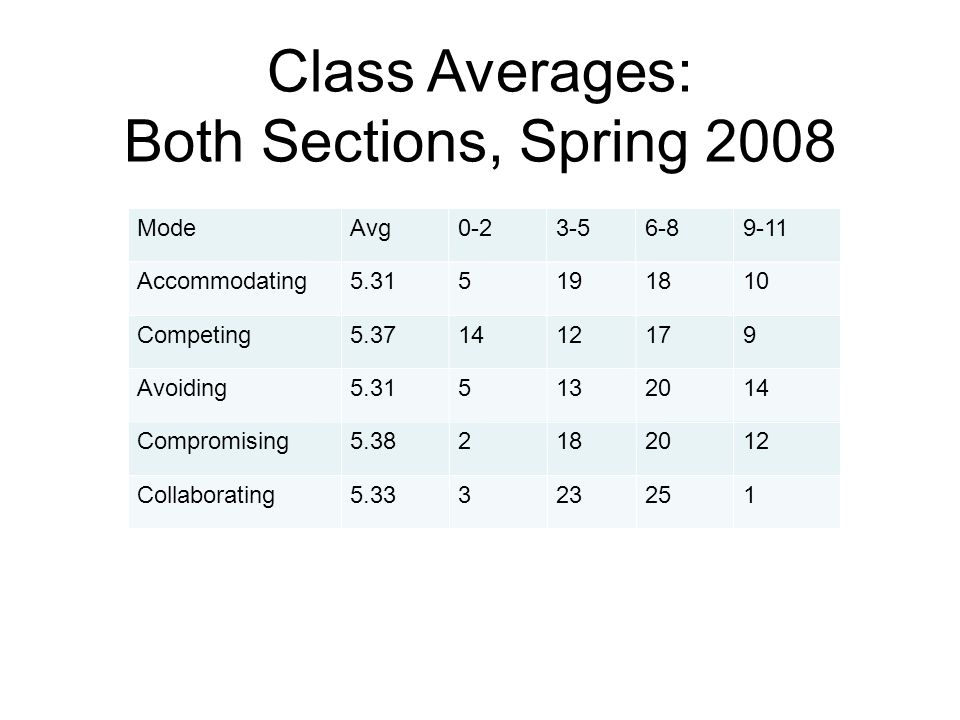 Class Averages: Both Sections, Spring 2008 ModeAvg0-23-56-89-11 Accommodating5.315191810 Competing5.371412179 Avoiding5.315132014 Compromising5.382182012 Collaborating5.33323251