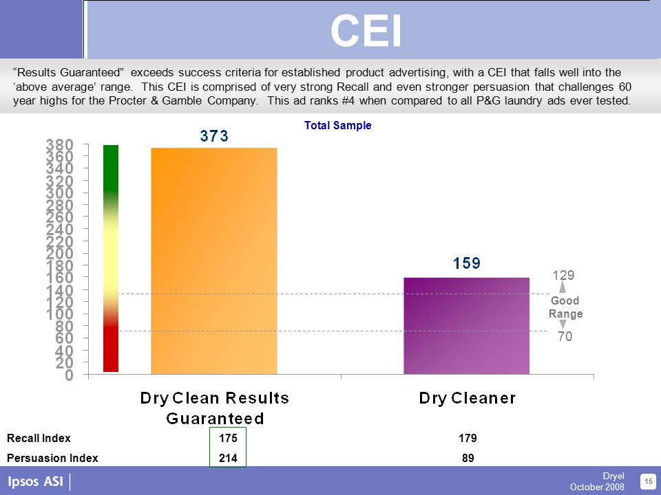 About Us 15 Dryel October 2008 Copy Effect Index – Dryel Recall Index175179 Persuasion Index21489 Total Sample Results Guaranteed exceeds success criteria for established product advertising, with a CEI that falls well into the 'above average' range.