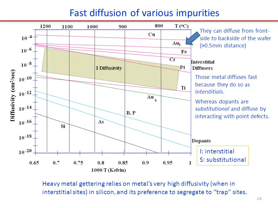 Fast diffusion of various impurities Heavy metal gettering relies on metal's very high diffusivity (when in interstitial sites) in silicon, and its pr