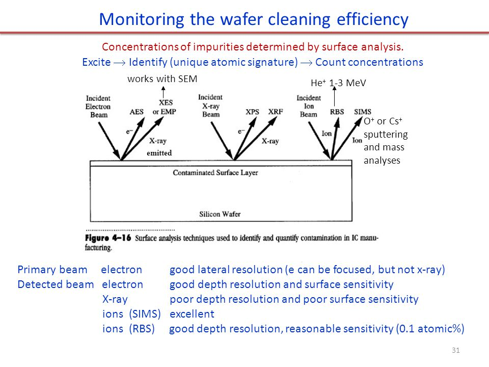 Monitoring the wafer cleaning efficiency Concentrations of impurities determined by surface analysis. Excite  Identify (unique atomic signature)  Co